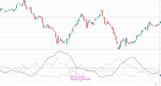 Signál pro výstup z obchodu (ADX)