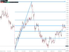 Fibonacciho retracement zobrazený na rostoucím trendu