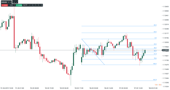 Graf EUR/USD a zakresleny Fibonacciho linie