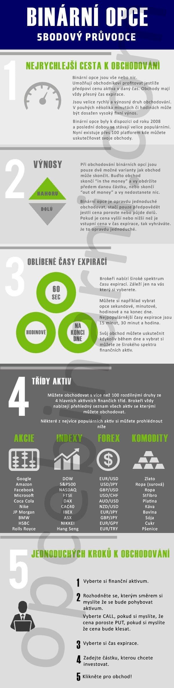 Binární-opce-infografika