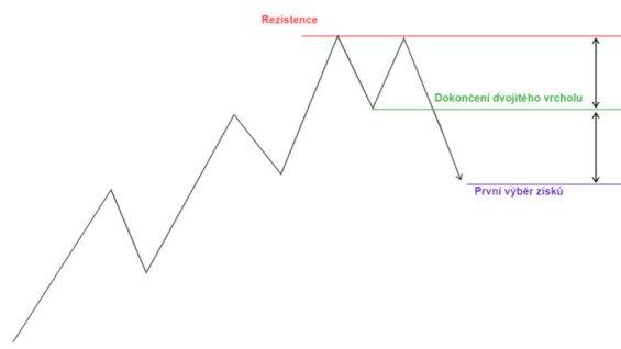 technická analýza dvojitý vrchol obchod