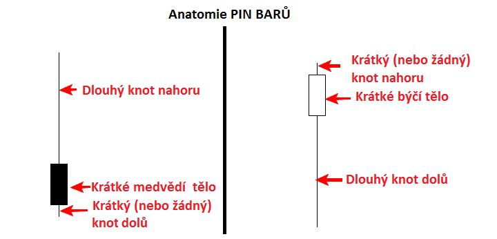 Pinbar Techická analýza