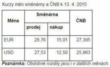 Kurzy měn ve směnárně VS v ČNB