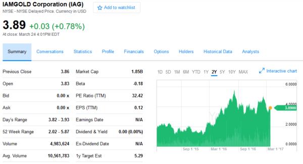 IAG akcie hodnota