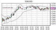 forex graf měnového páru eur usd