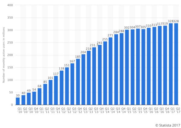počet uživatelů twitteru