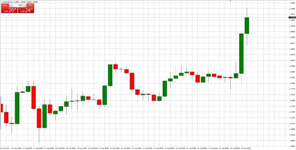 """Světlý graf s plovoucími """"one-click-trading"""" tlačítky"""
