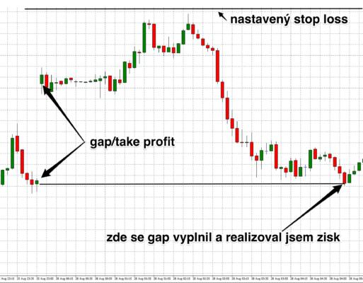 strategie vyplneni gap