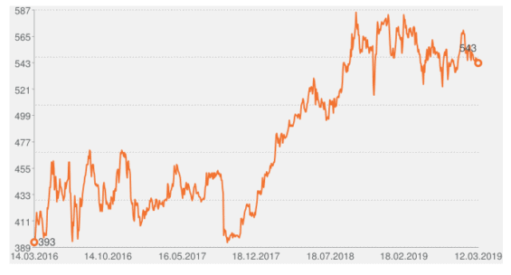 akcie CEZ graf