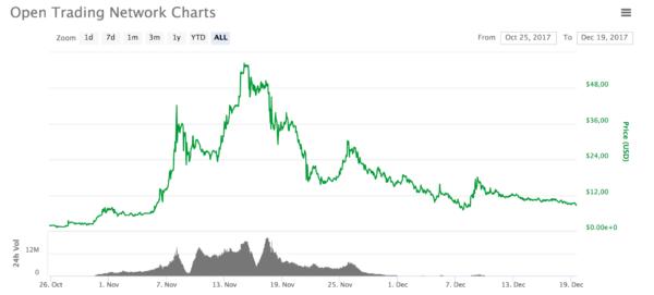 open trading network token cena