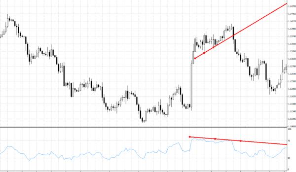 technická analýza divergence