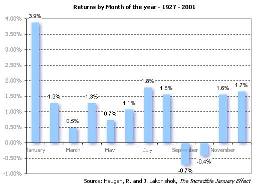 Statistika lednového efektu (fundamentální analýza)