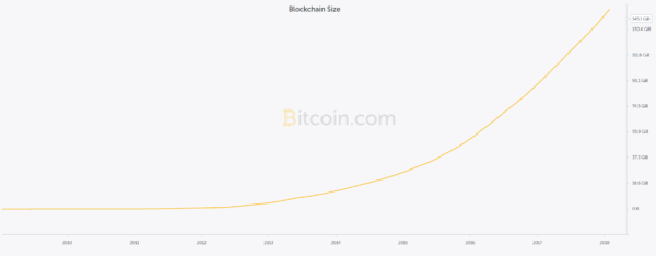 objem dat v blockchainu bitcoinu