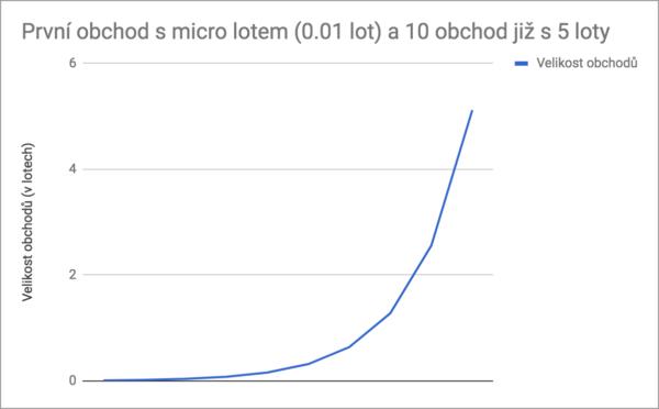 exponencialni krivka nasobku martingale