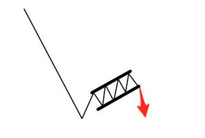 Typický příklad vlajky price action