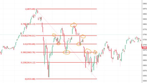 Fibonacciho linie u indexu S&P500