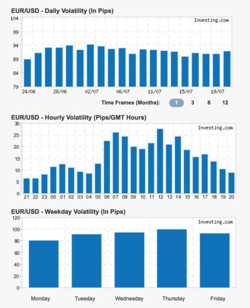 Range/rozptyl na EUR/USD