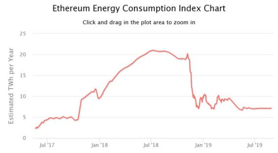 energetická náročnost sítě ethereum