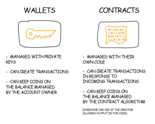 ethereum wallet vs contracts