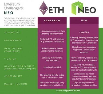 výhody nevýhody NEO vs Ethereum