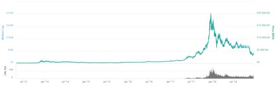 kurz bitcoin graf
