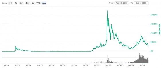 Kurz litecoin, vývoj ceny