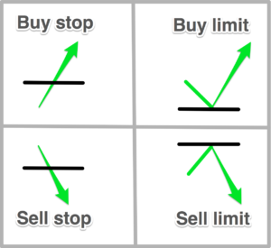 buy stop limit, sell stop limit
