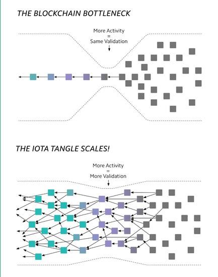 škálovatelnost kryptoměny IOTA (Tangle)