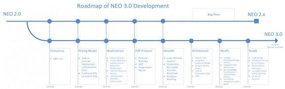 Road mapa vývoje sítě NEO 3.0