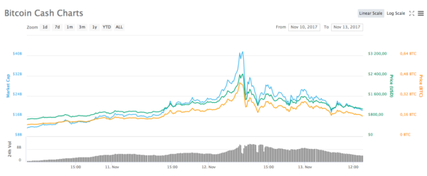 Pumpa BCH bitcoin cash v roce 2017