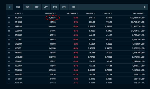 Aktuální cena BTC na burze Bitfinex