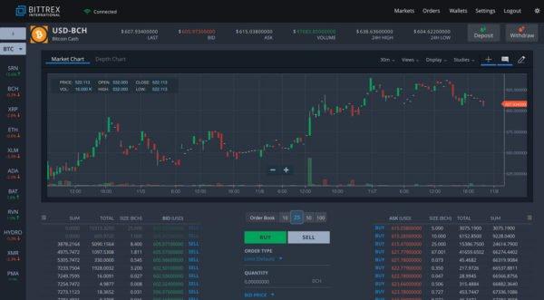 bittrex obchodní platforma