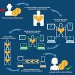 průběh transakce u kryptoměn