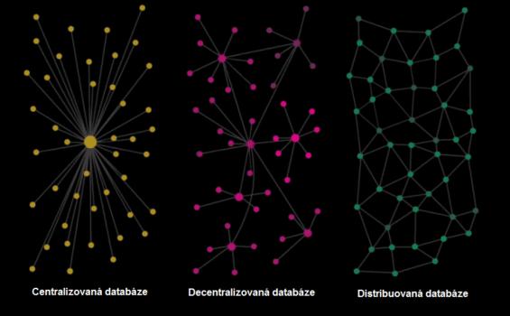 druhy centralizace databazi, blockchain