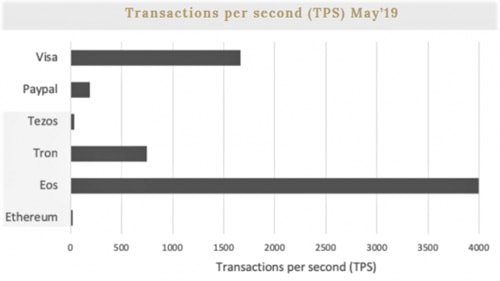 eos kryptoměna, počet transakcí za sekundu