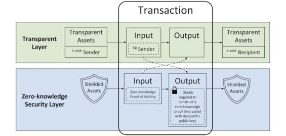 Ilustrace principu zk-SNARK