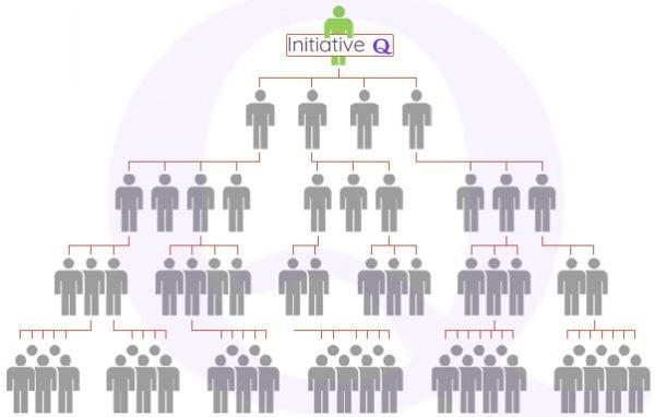 initiative Q pyramida