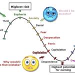 <strong>TIP:</strong> Přečtěte si také můj článek Cyklický vývoj ceny Bitcoinu – 2 hlavní pohledy na vývoj ceny BTC