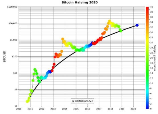 půlení odměna za těžbu bitcoinu (halving) a vliv na cenu