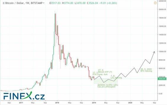 kurz bitcoinu 2019 předpokládaný vývoj