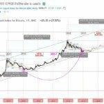 Předpověď ceny bitcoinu