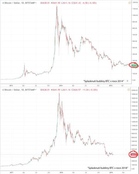 """Porovnání """"bublin"""" v letech 2014 a 2018."""