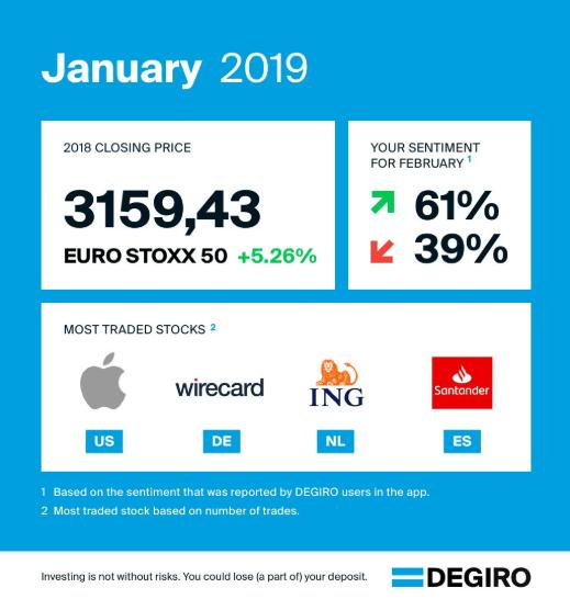 broker degiro rok 2019