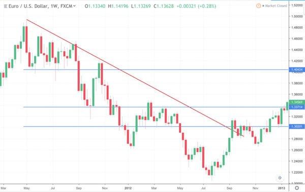 Příklad rychlé analýzy EUR/USD na týdenním grafu