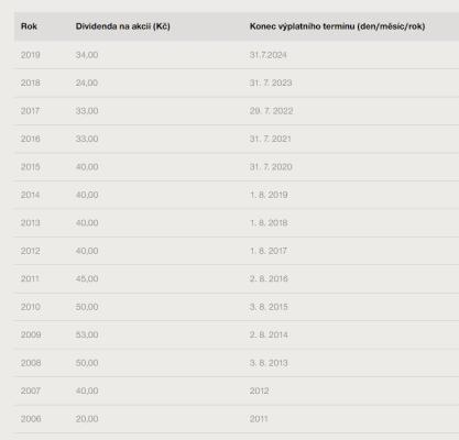 CEZ-vyplata-dividen-2006-2019