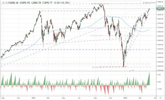 SP-500 index