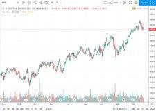 Vývoj akcií Nextera za rok 2018