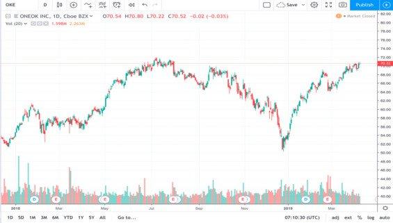 Graf vývoje cen akcií společnosti Oneok 2018