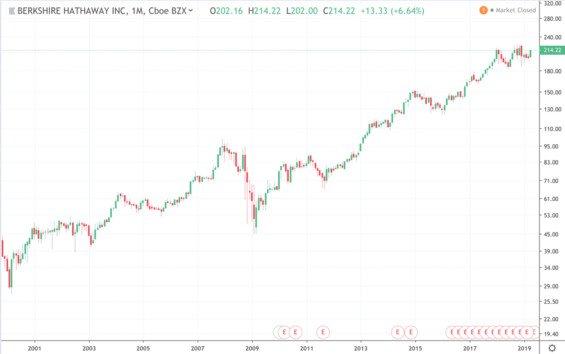 Vývoj ceny Berkshire Hathaway