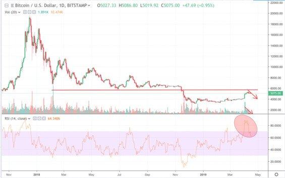 Graf ceny bitcoinu - přichází pád ceny?